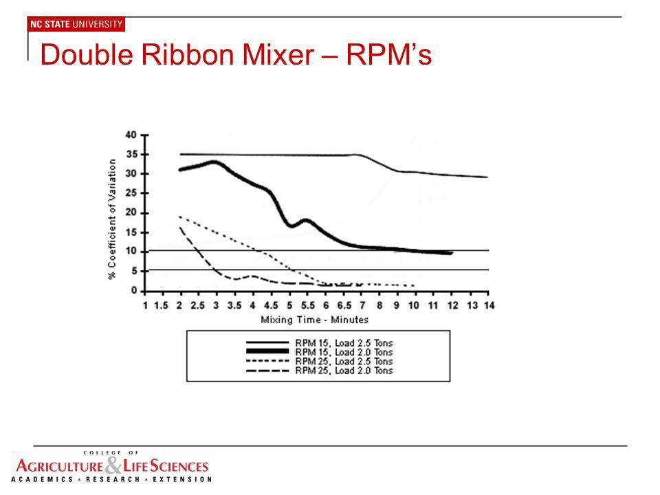 Double Ribbon Mixer – RPM's