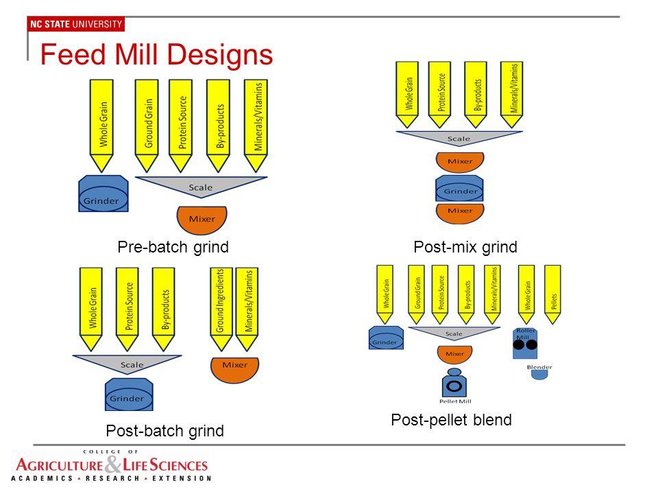 Feed Mill Designs Pre-batch grind Post-mix grind Post-pellet blend