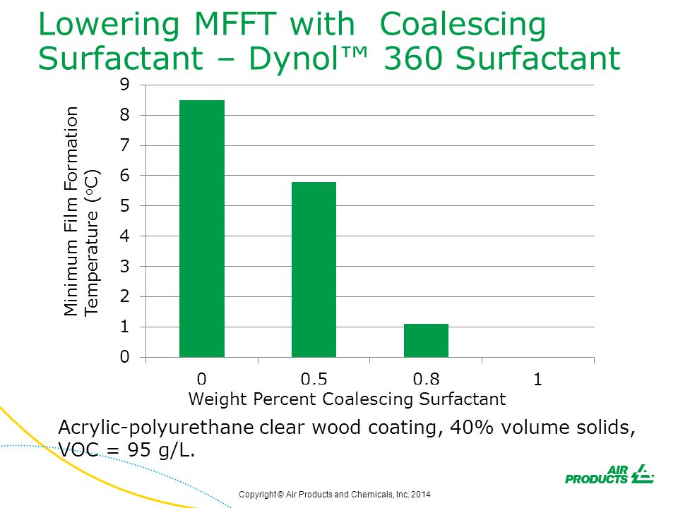 Lowering MFFT with Coalescing Surfactant – Dynol™ 360 Surfactant