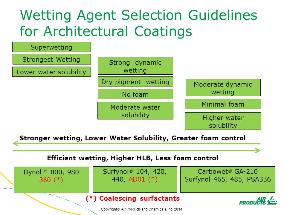 Wetting Agent Selection Guidelines for Architectural Coatings