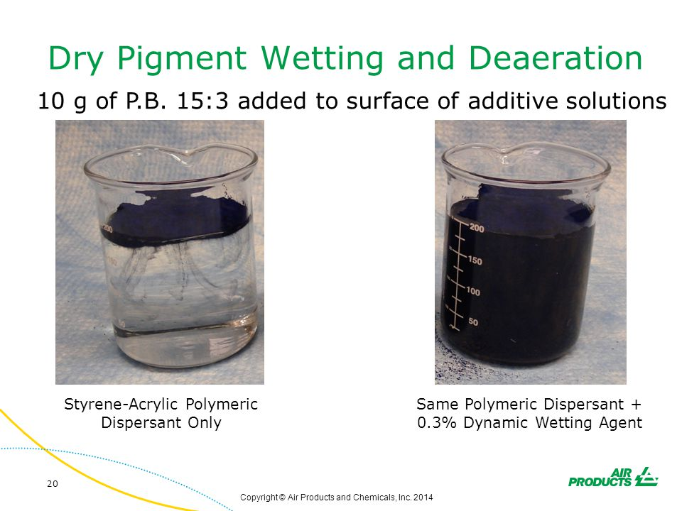 Dry Pigment Wetting and Deaeration