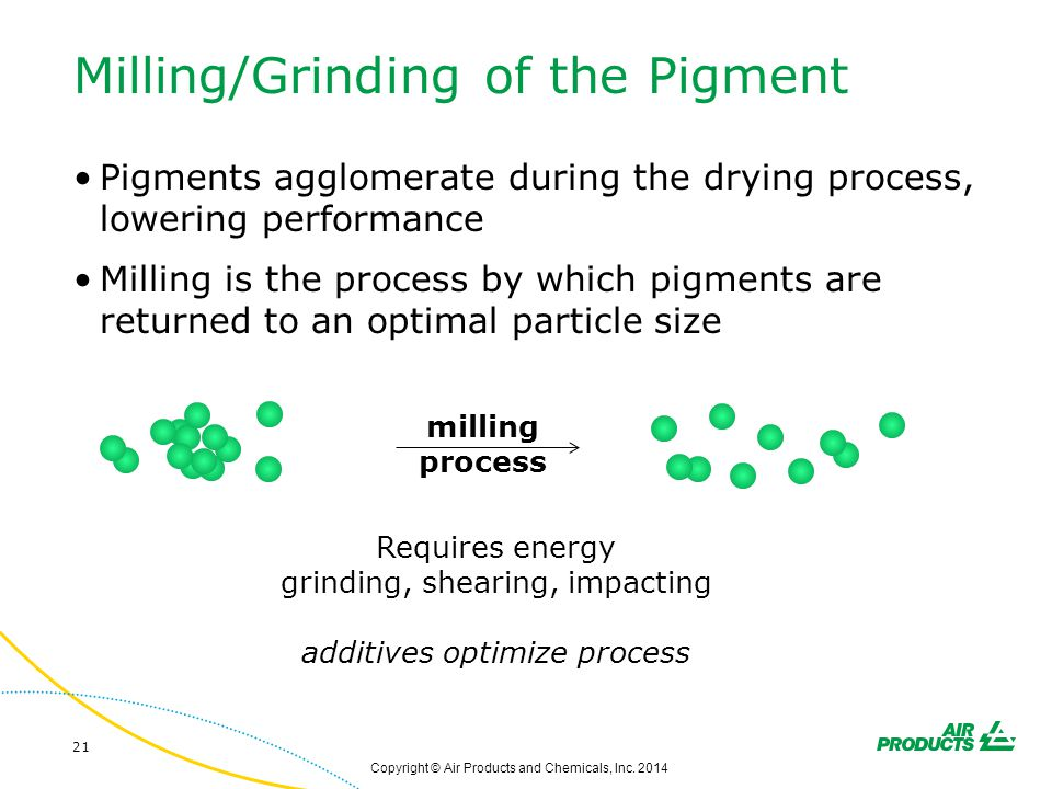 Milling/Grinding of the Pigment