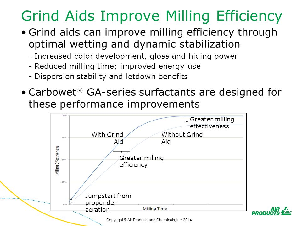 Grind Aids Improve Milling Efficiency