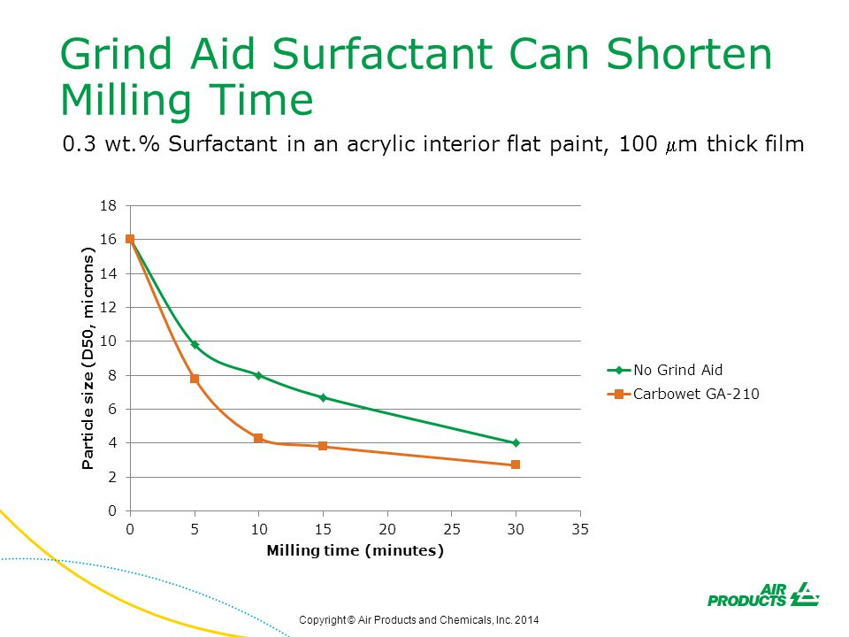Grind Aid Surfactant Can Shorten Milling Time