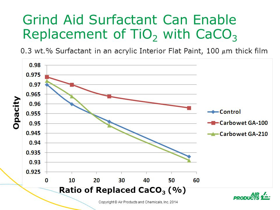 Grind Aid Surfactant Can Enable Replacement of TiO2 with CaCO3