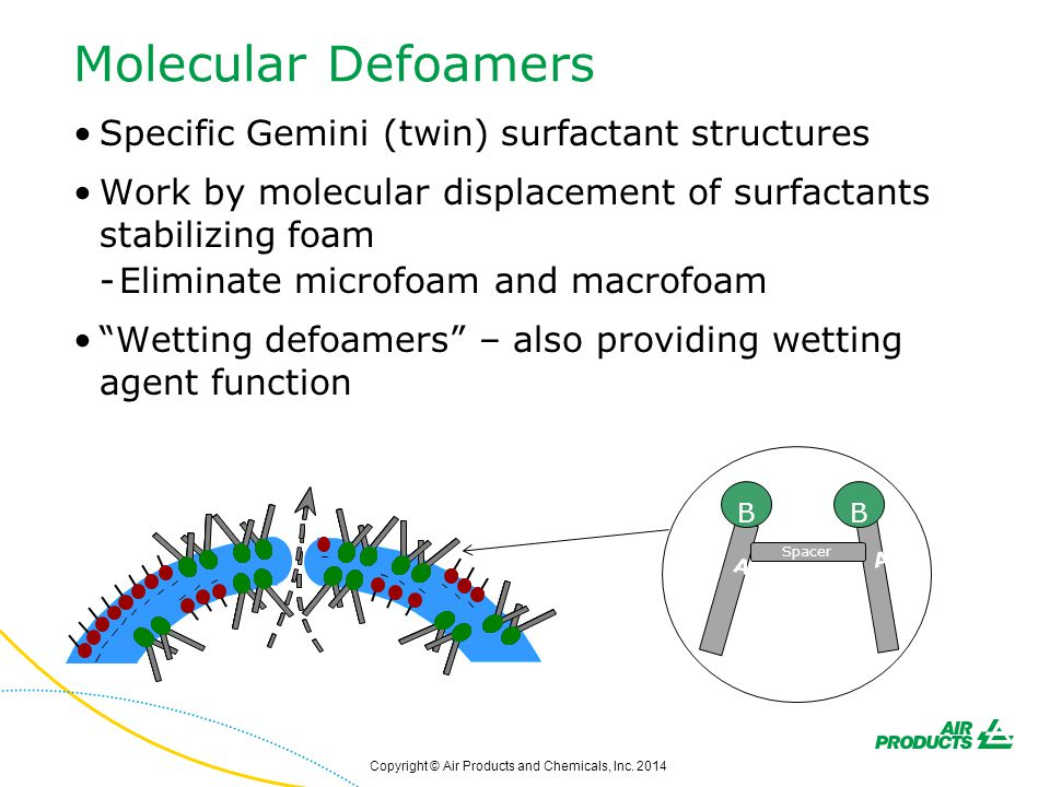 Molecular Defoamers Specific Gemini (twin) surfactant structures