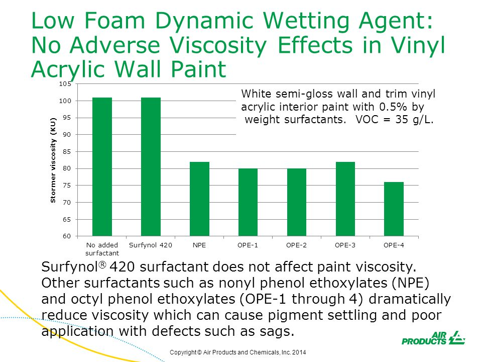 Low Foam Dynamic Wetting Agent: No Adverse Viscosity Effects in Vinyl Acrylic Wall Paint