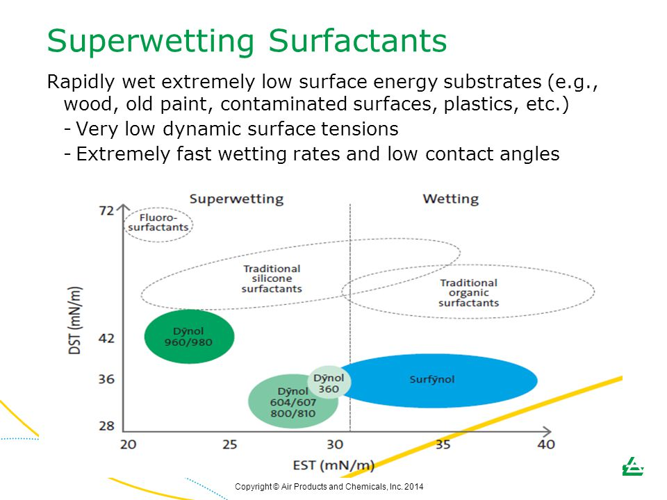 Superwetting Surfactants
