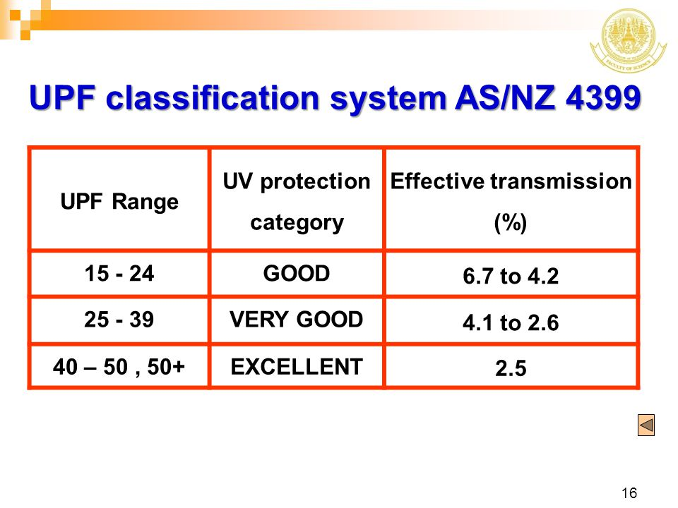 UV protection category Effective transmission (%)