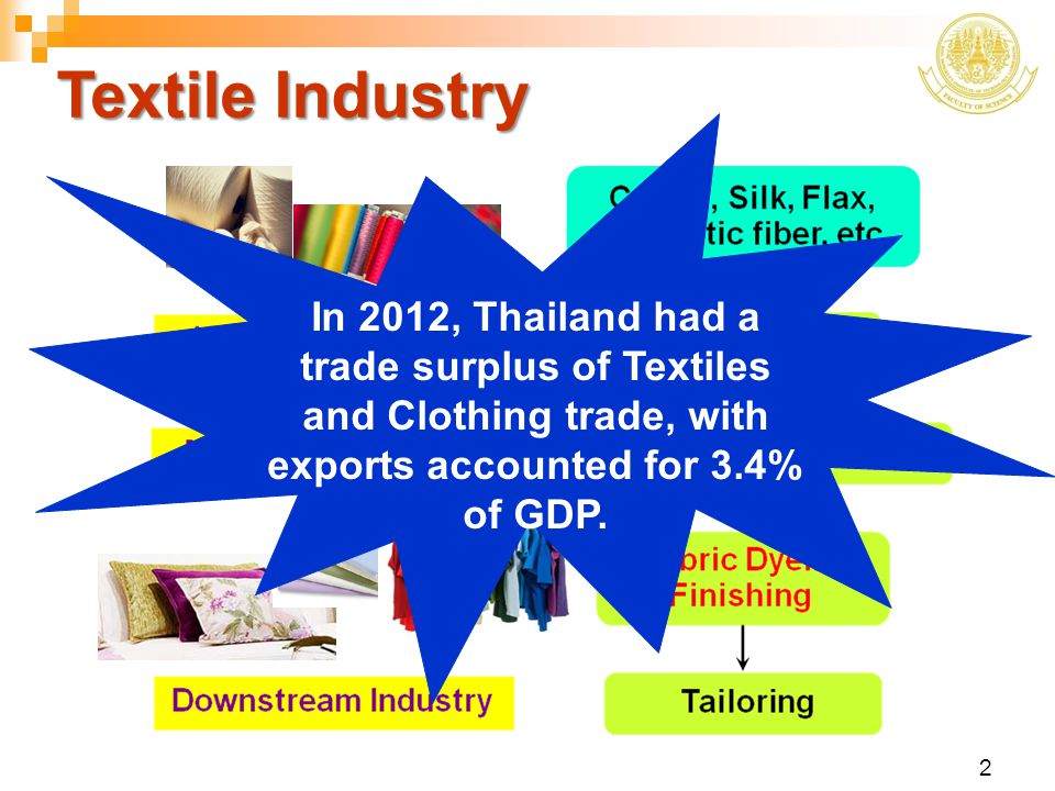 Textile Industry In 2012, Thailand had a trade surplus of Textiles and Clothing trade, with exports accounted for 3.4% of GDP.