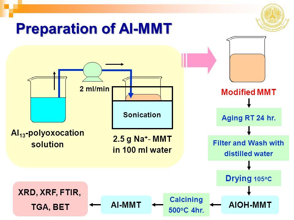 Preparation of Al-MMT Modified MMT Drying 105oC AlOH-MMT