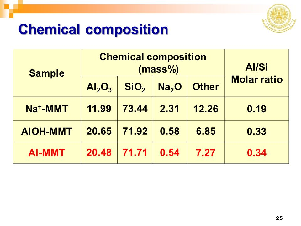 Chemical composition (mass%)