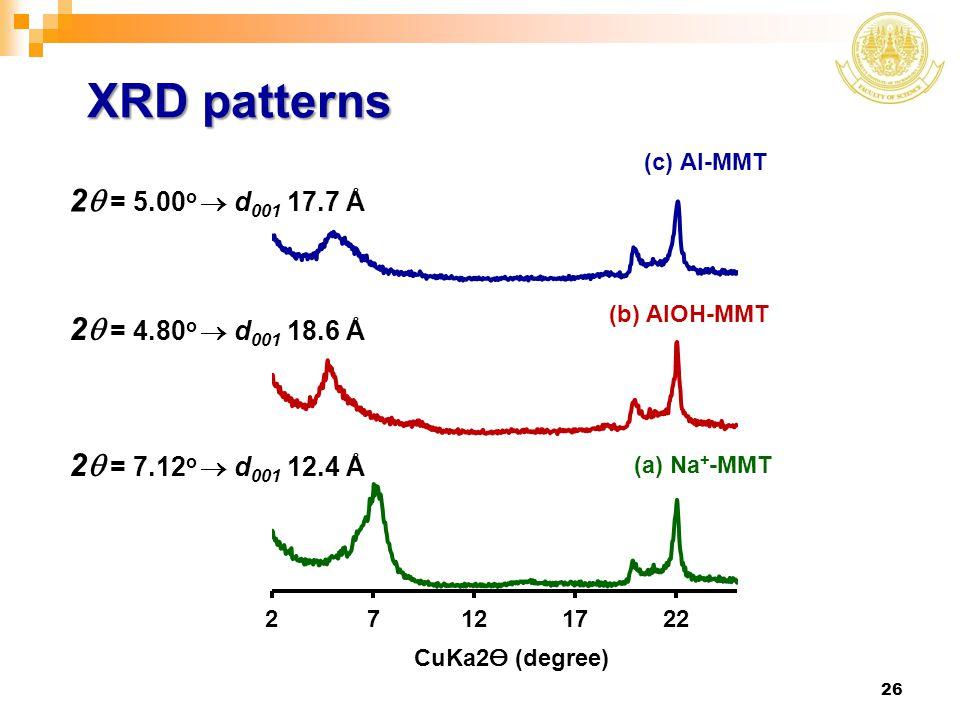 XRD patterns 2q = 5.00o  d001 17.7 Å 2q = 4.80o  d001 18.6 Å