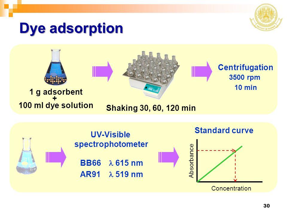 Dye adsorption Centrifugation 1 g adsorbent + 100 ml dye solution
