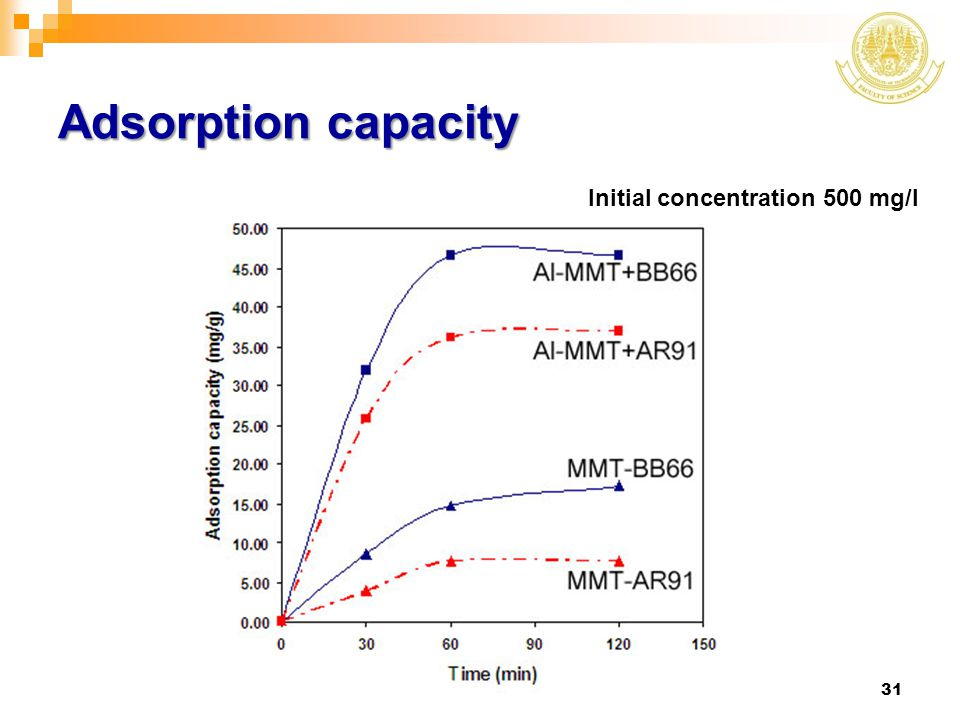 Adsorption capacity Initial concentration 500 mg/l