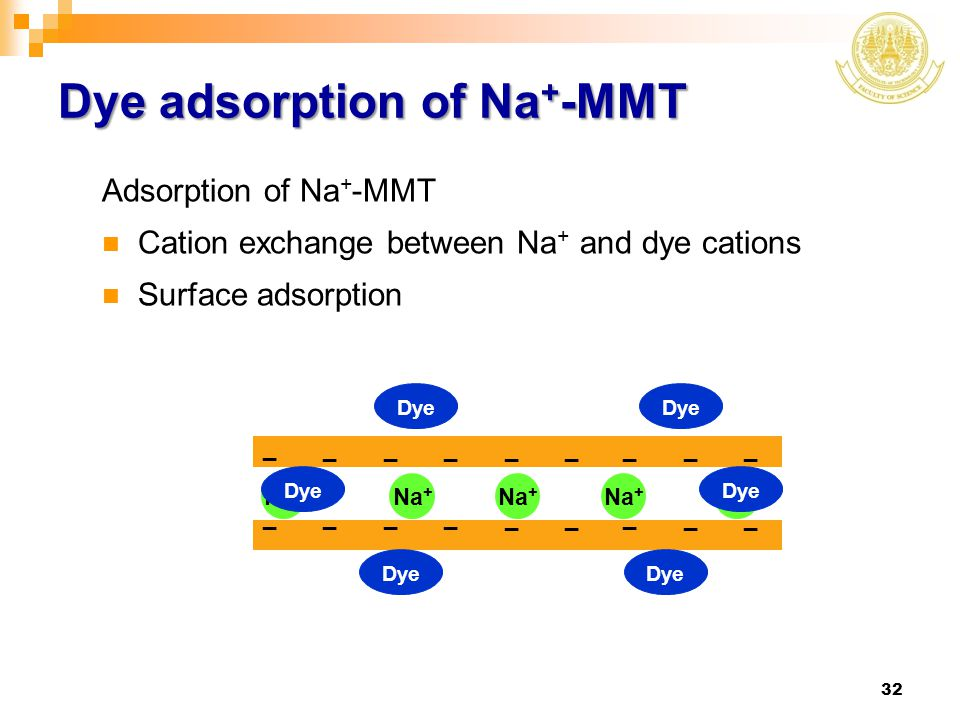 Dye adsorption of Na+-MMT