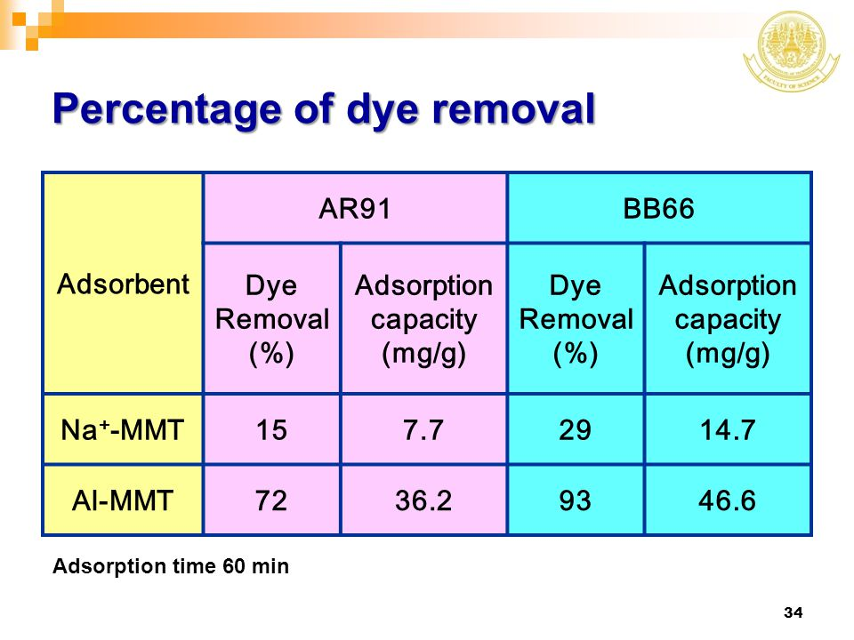 Percentage of dye removal
