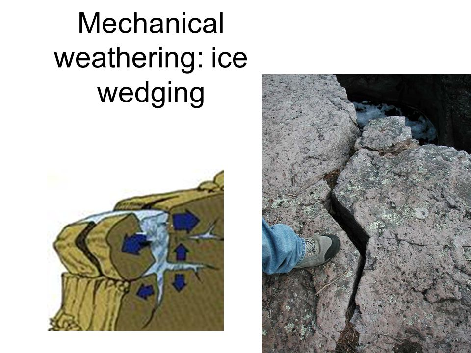 Mechanical weathering: ice wedging