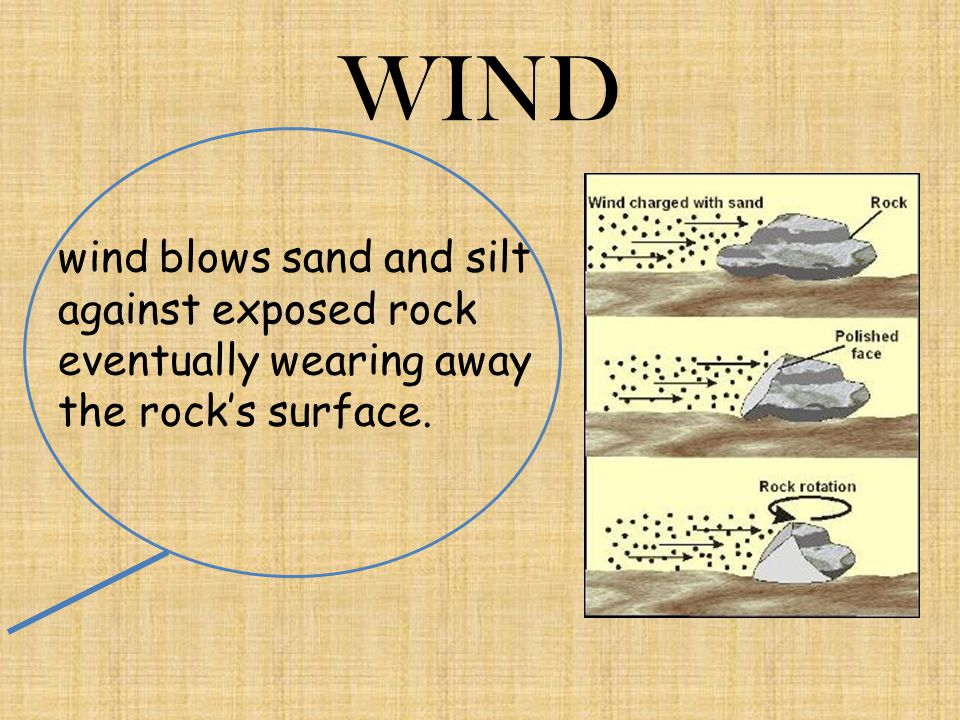 WIND wind blows sand and silt against exposed rock eventually wearing away the rock's surface.