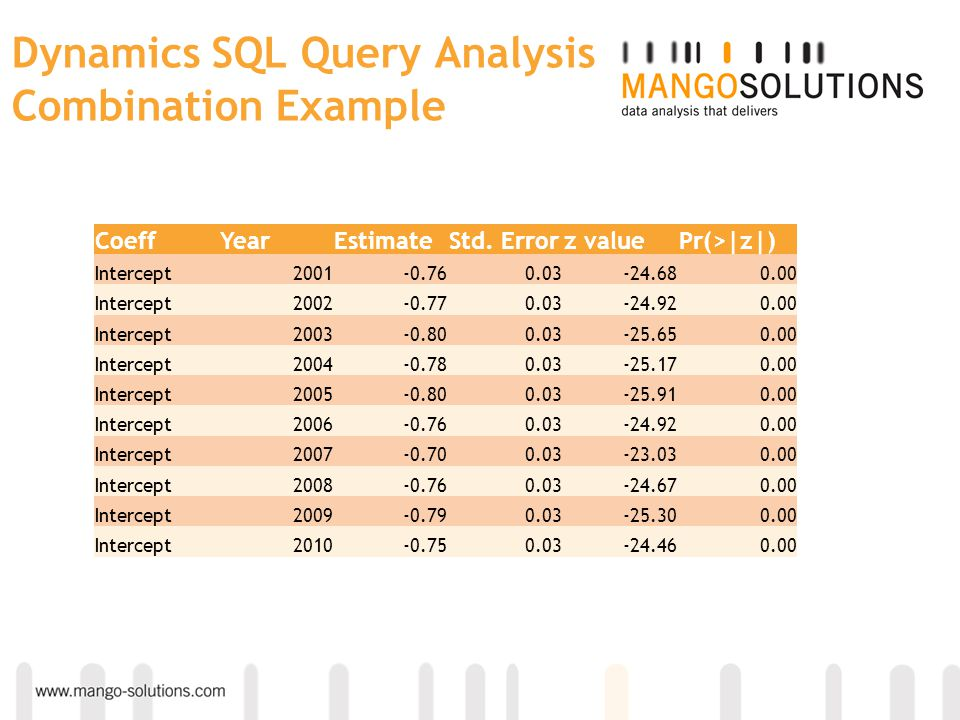Dynamics SQL Query Analysis Combination Example
