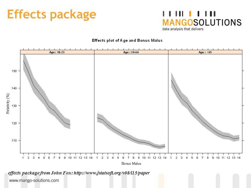 Effects package effects package from John Fox: http://www.jstatsoft.org/v08/i15/paper