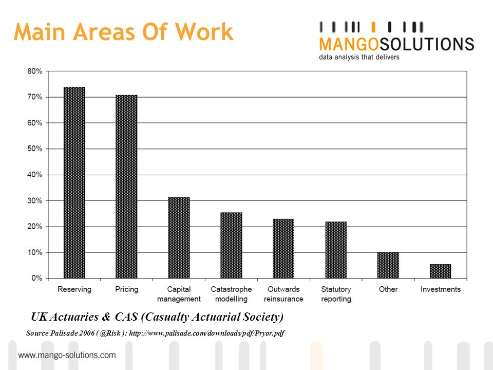 Main Areas Of Work UK Actuaries & CAS (Casualty Actuarial Society)