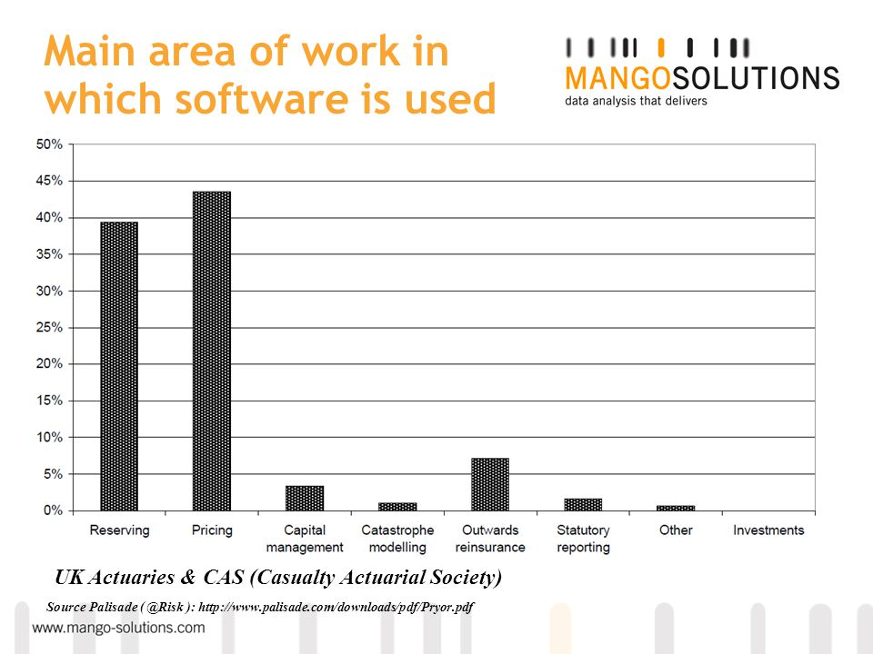 Main area of work in which software is used