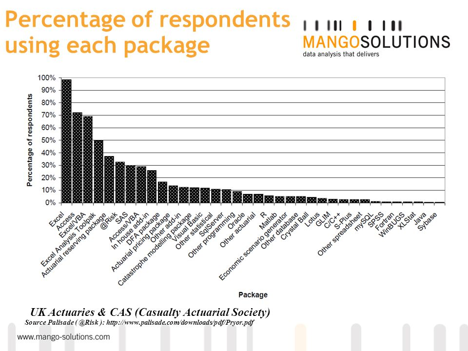 Percentage of respondents using each package