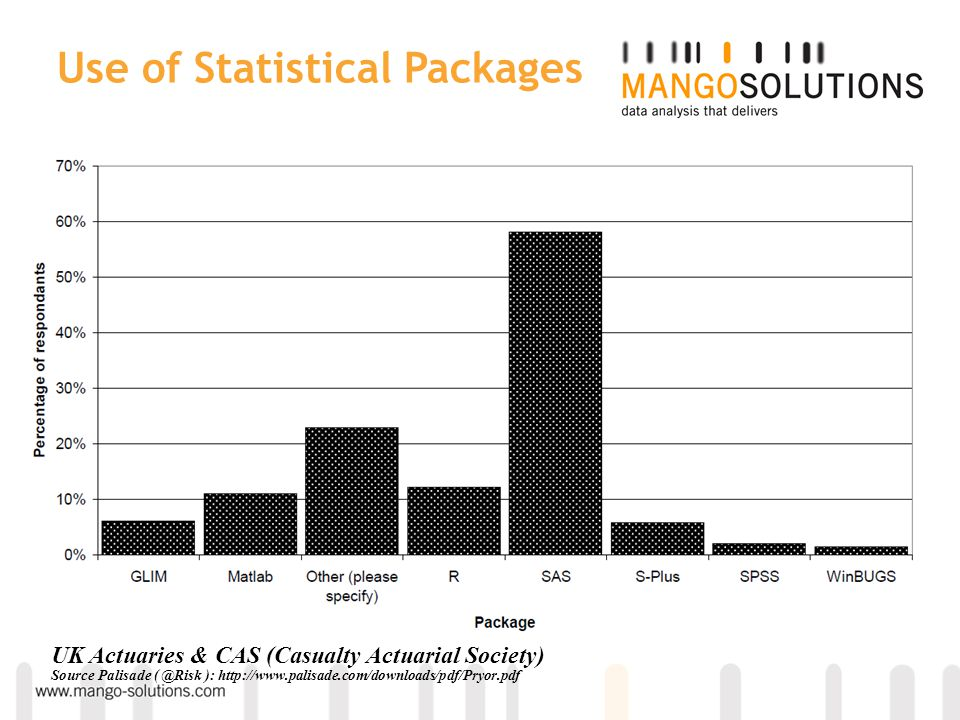 Percentage of statistical package users using individual packages