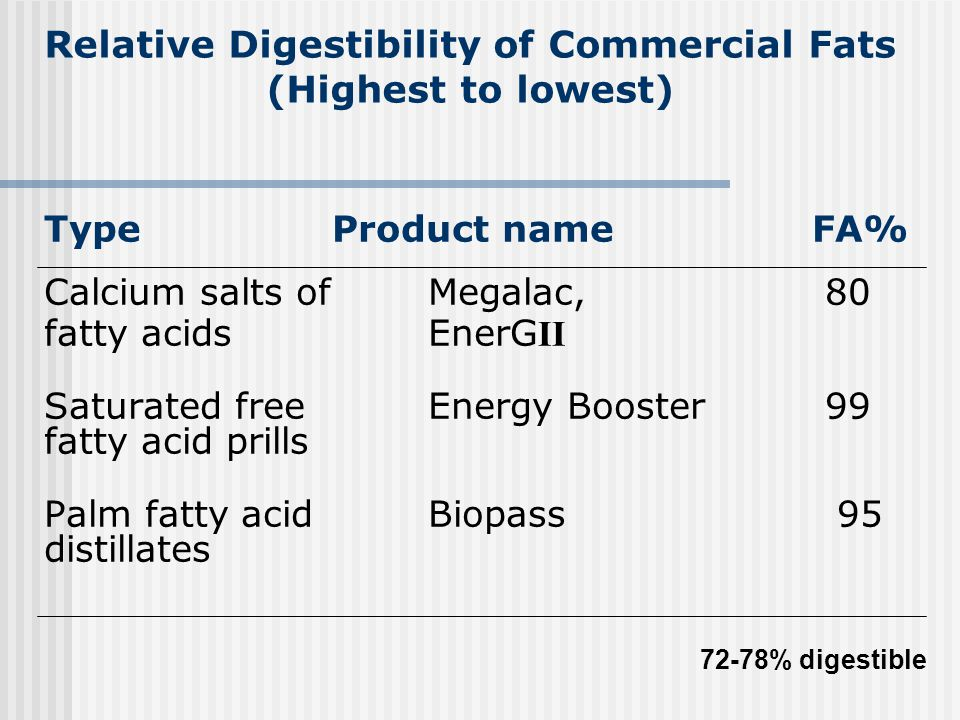 Relative Digestibility of Commercial Fats (Highest to lowest)