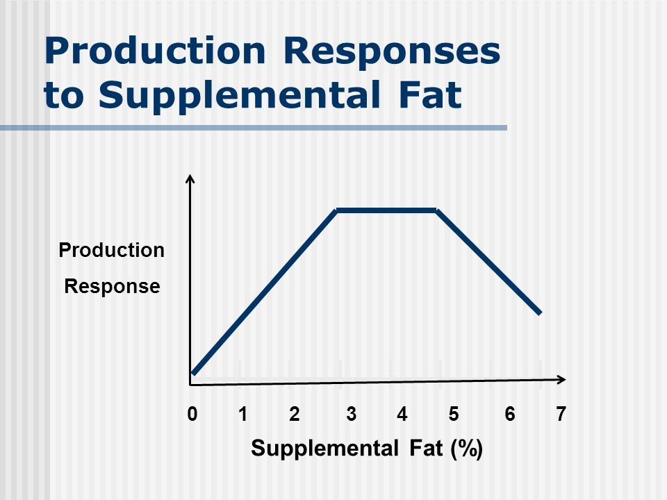 Production Responses to Supplemental Fat