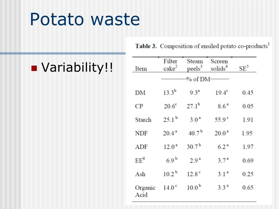 Potato waste Variability!!