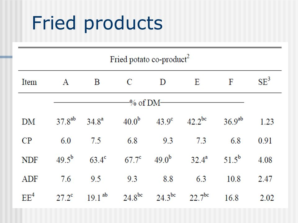 Fried products High energy due to fat (in addition to the starch)
