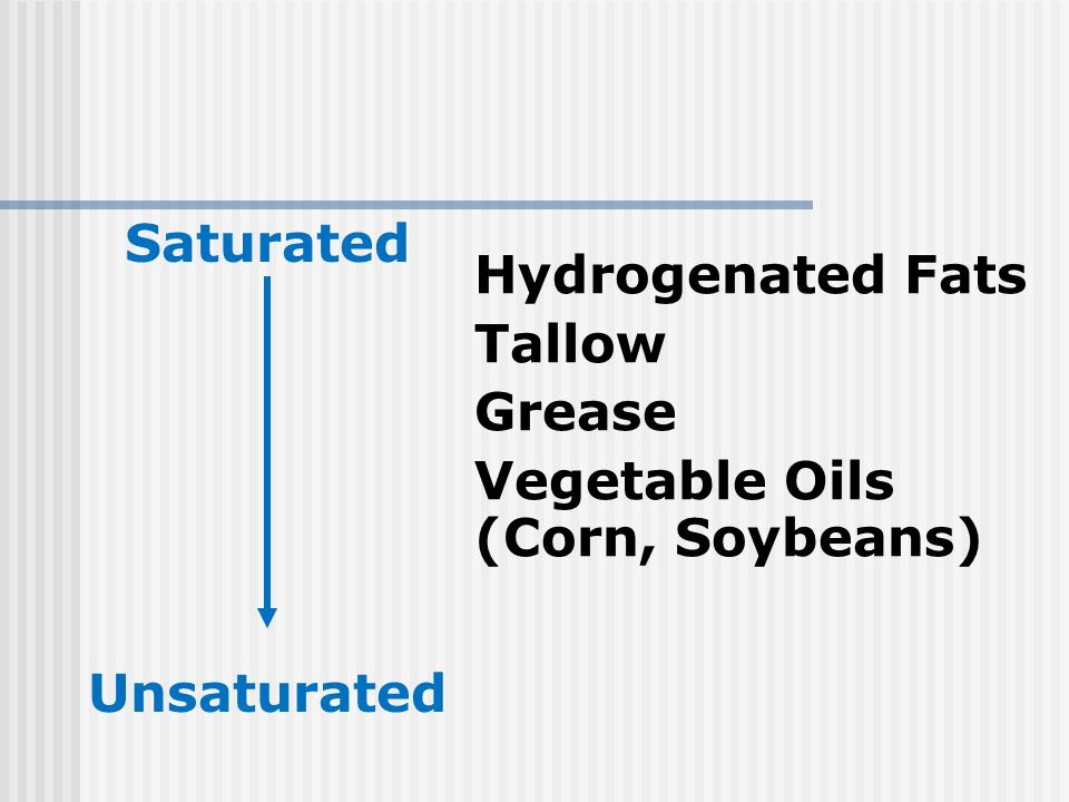 Saturated Unsaturated Hydrogenated Fats Tallow Grease Vegetable Oils (Corn, Soybeans)