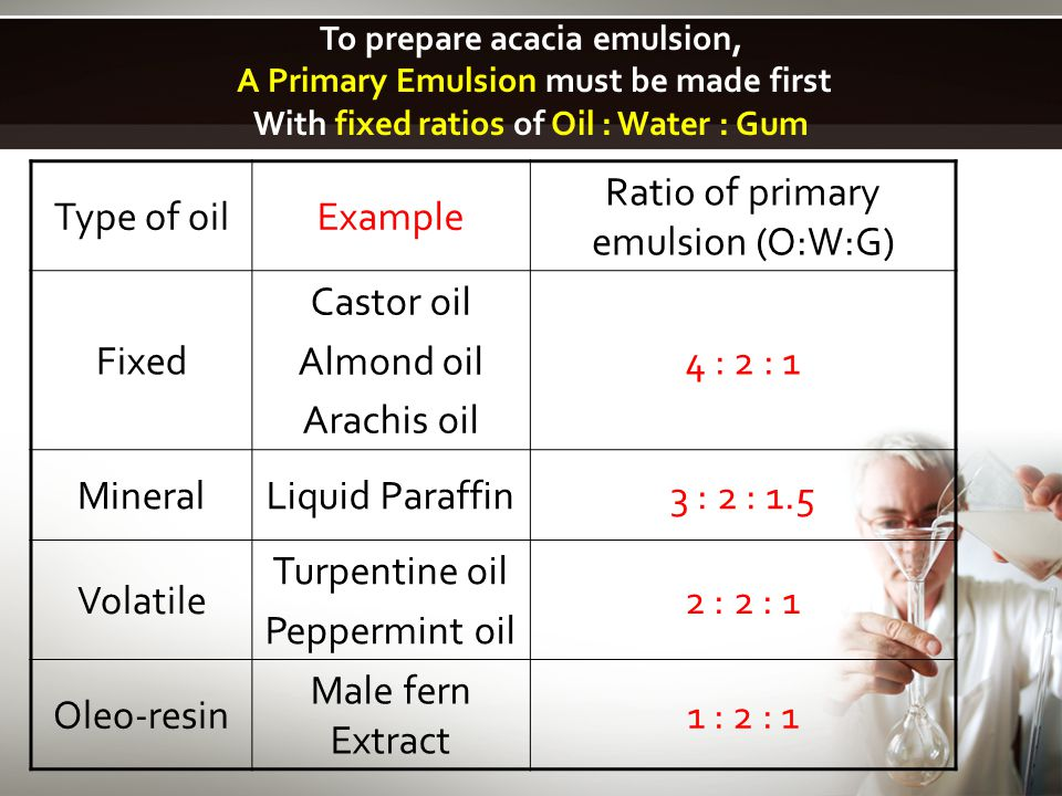 Ratio of primary emulsion (O:W:G)