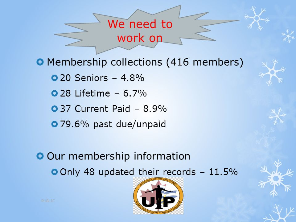 We need to work on Membership collections (416 members)