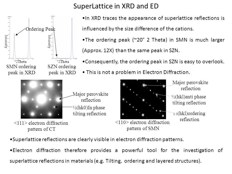 SuperLattice in XRD and ED