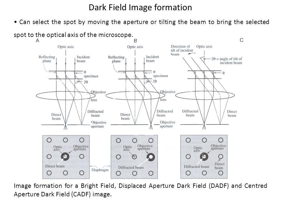Dark Field Image formation