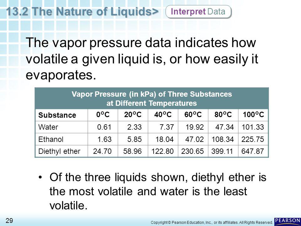 Vapor Pressure (in kPa) of Three Substances at Different Temperatures