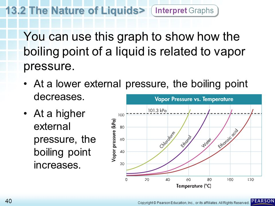 Interpret Graphs You can use this graph to show how the boiling point of a liquid is related to vapor pressure.