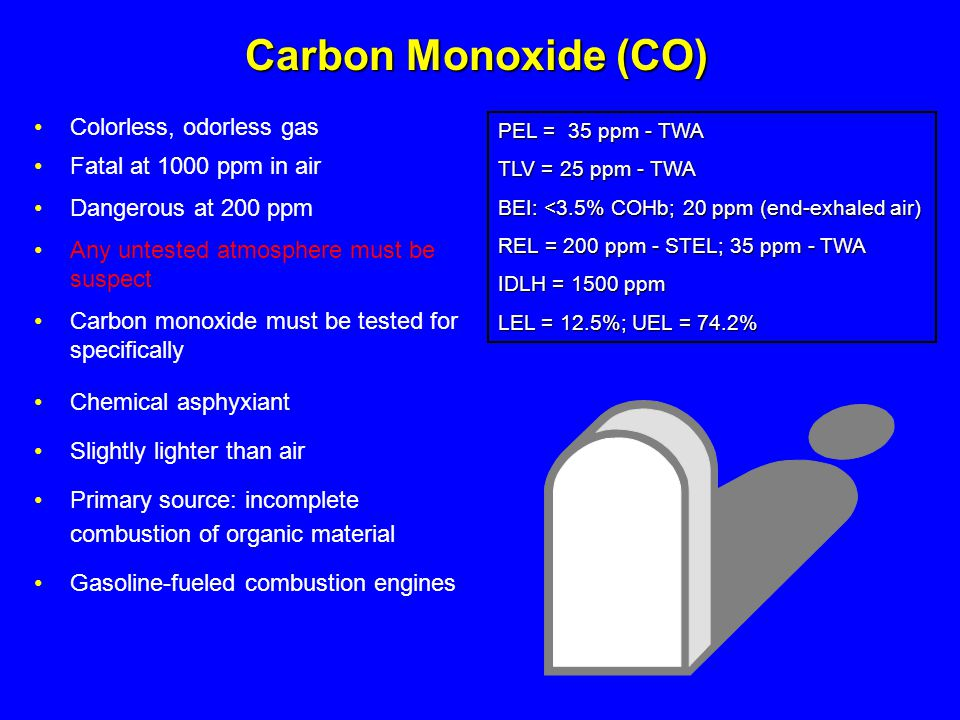Carbon Monoxide (CO) Colorless, odorless gas Fatal at 1000 ppm in air