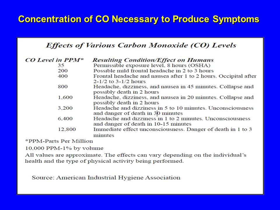 Concentration of CO Necessary to Produce Symptoms