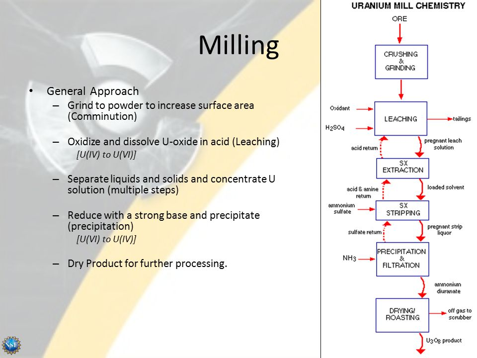 Milling General Approach