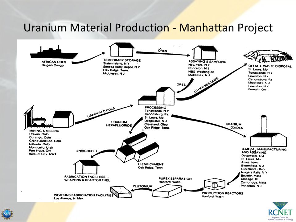 Uranium Material Production - Manhattan Project