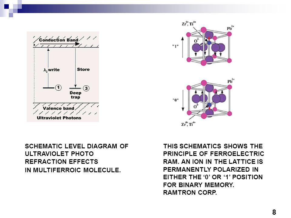 8 SCHEMATIC LEVEL DIAGRAM OF ULTRAVIOLET PHOTO REFRACTION EFFECTS