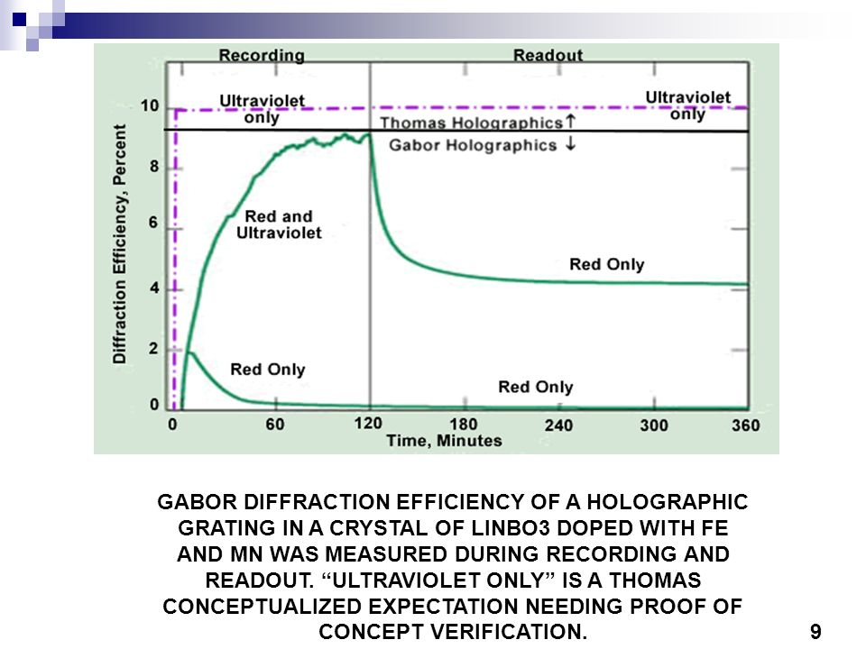 GABOR DIFFRACTION EFFICIENCY OF A HOLOGRAPHIC GRATING IN A CRYSTAL OF LINBO3 DOPED WITH FE AND MN WAS MEASURED DURING RECORDING AND READOUT. ULTRAVIOLET ONLY IS A THOMAS CONCEPTUALIZED EXPECTATION NEEDING PROOF OF CONCEPT VERIFICATION.