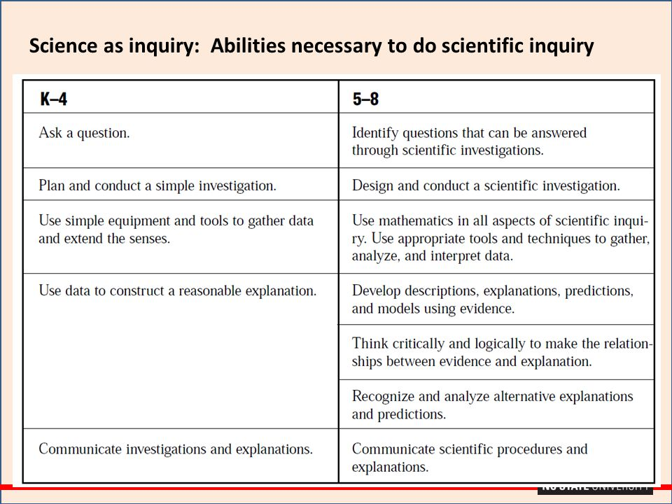 Science as inquiry: Abilities necessary to do scientific inquiry