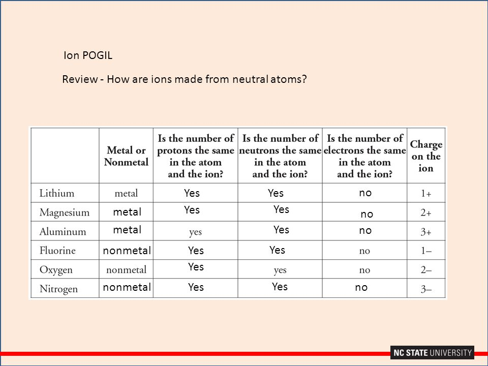 Ion POGIL Review - How are ions made from neutral atoms Yes. Yes. no. metal. Yes. Yes. no. metal.