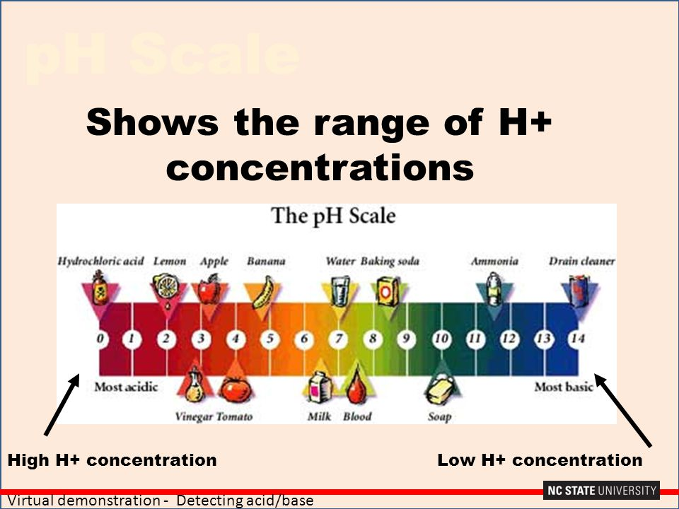 Shows the range of H+ concentrations