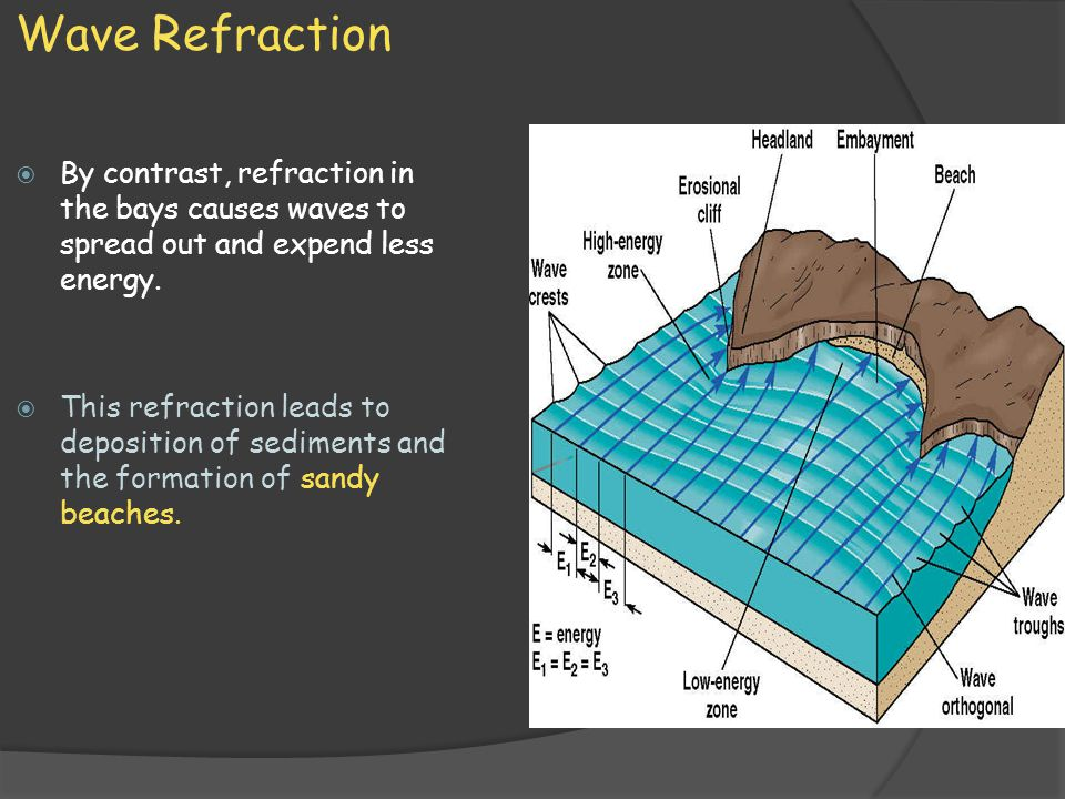 Wave Refraction By contrast, refraction in the bays causes waves to spread out and expend less energy.